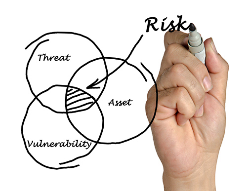 The figure depicts a hand-drawn Venn diagram consisting of three circles. The circles are labeled Threat, Asset, and Vulnerability. The intersection of the three circles is labeled Risk.
