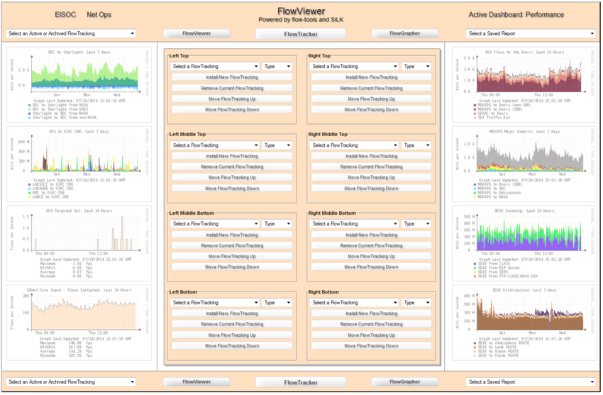 The figure show graphs on the left and right and tables in the middle. The tables in the middle are labeled left top, right top, left middle top, etc. and can be used to select the graphs shown. Buttons up top are flow viewer, flow tracker, and flow grapher.