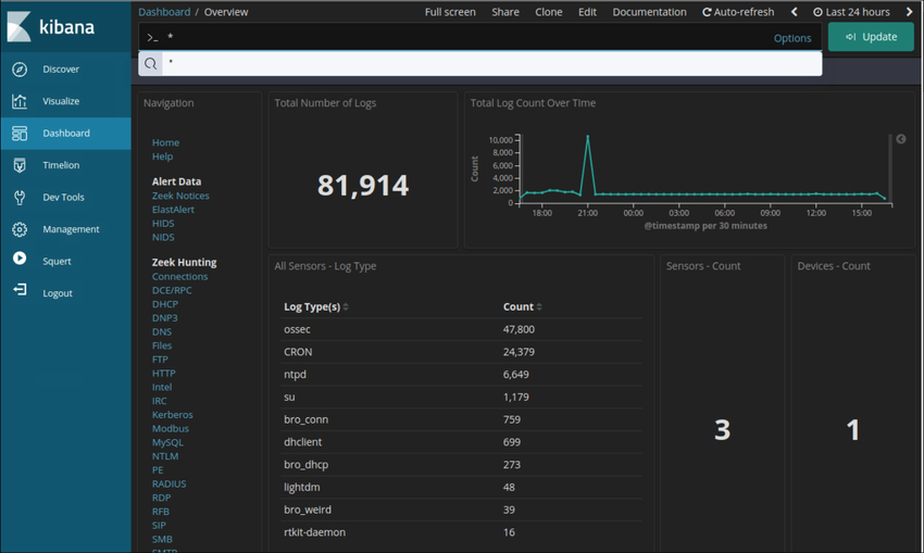 The figure shows the Overview Dashboard of the Kibana web interface. Dashboards are customizable interfaces for holding data visualizations like pie charts, bar graphs, and data tables and lists.